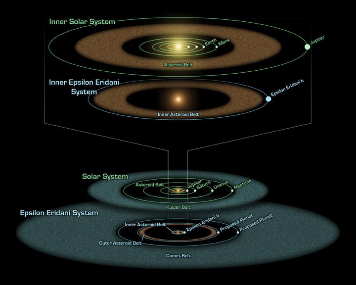 Esse diagrama artístico compara o system Épsilon Eridani com o Sistema Solar. Os sistemas foram estruturados de forma similar e ambos contém asteróides (marrom), cometas (azul) e planetas (pontos brancos). Crédito: NASA/JPL-Caltech