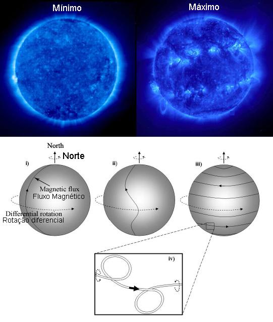 O Sol apresenta um comportamento cíclico que alterna períodos de calmaria (mínimo solar) com períodos de intensa atividade (máximo solar).