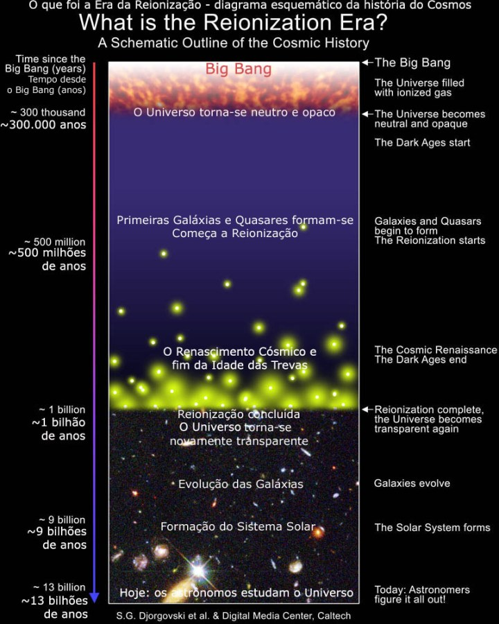 Histórico com as eras do Universo ao longo do tempo: o Big Bang, o Universo neutro, a idade das Trevas, primeiras galáxias e quasares, a era da Reionização, o Universo torna-se transparente novamente, as galáxias evoluem, o sistema Solar se forma e agora existe uma civilização que estamos estudando isso agora, 13 bilhões de anos depois!
