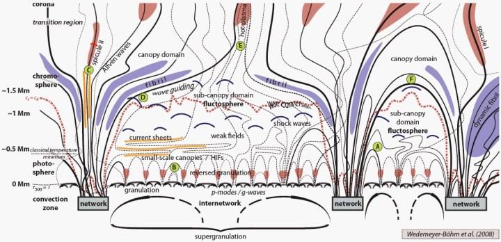 "Este diagrama de 2008 do artigo ""Coupling from the photosphere to the chromosphere and the corona"" tenta explicar o complexo comportamento solar. Crédito: Wedemeyer et al"