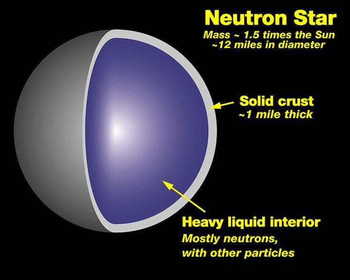 Visão interna de uma estrela de nêutrons mostra sua crosta com ~1.600 metros de profundidade, massa de 1,5 vezes a massa do Sol, ~20 km de diâmetro e seu núcleo composto de nêutrons e outras partículas subatômicas. Crédito: NASA