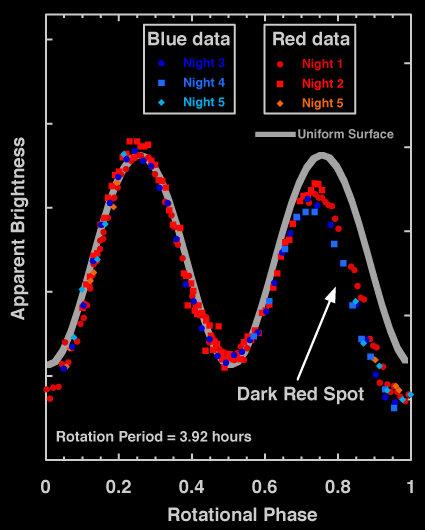 Curva de luz do Haumea em dois comprimentos de onda.