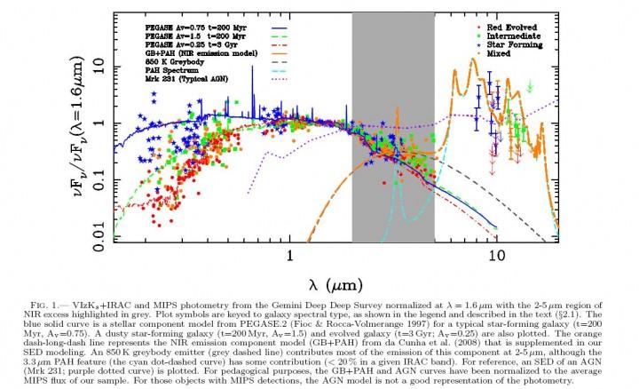 Análise fotométrica a partir dos dados da Gemini Deep Deep Survey. Na faixa em cinza apresentam as evidências da presençsa do discos aquecidos emitindo a temperatura T~850K.