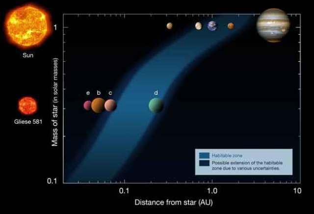 Este diagrama mostra as distâncias dos planetas em nosso Sistema Solar (linha superior) e as distâncias no sistema Gliese 581 (linha inferior), a partir de suas respectivas estrelas (à esquerda). A zona de habitação está indicada pela área azul. Crédito: ESO