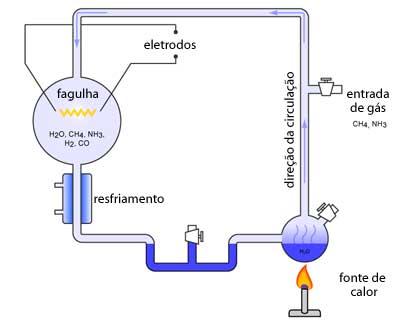 """Em 1929, os bioquímicos John Haldane e Aleksander Oparin testaram a hipótese de que faltava oxigênio livre na atmosfera da Terra. Nesse ambiente inóspito, sugeriram eles, os compostos orgânicos poderiam se formar de simples moléculas se fossem estimulados por uma forte fonte de energia - ou radiação ultravioleta, ou relâmpagos. Haldane dizia ainda que os oceanos teriam sido uma """"sopa primordial"""" desses compostos orgânicos. Seguindo um esquema similar ao do desenho acima, Urey e Miller realizaram em 1953 um experimento para comprovar se que moléculas orgânicas poderiam surgir em atmosferas sem oxigênio, como na Terra primitiva."""