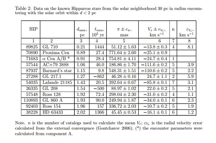 Na tabela acima Vadim V. Bobylev lista as estrelas que se aproximarão (ou já se aproximaram, como GL217.1 e GL208) do Sistema Solar até a distância de 2 parsecs (6,5 anos-luz). Note que Gliese 710 está em primeiro lugar. A anã vermelha Próxima Centauri se aproximará a 0,89 parsecs dentro de 27.400 anos e o par binário Alfa Centauri chegará a 0,91 parsecs em 28.400 anos.