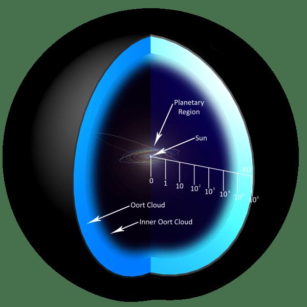 Dimensões do Sistema Solar até a nuvem de Oort