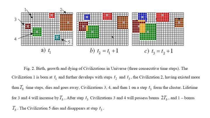 O diagrama demonstra o nascimento, crescimento e morte das Civilizações no Universo (em 3 fases consecutivas, t1, t2 e t3): a civilização 1 (azul marinho) nasce em t1 e se desenvolve nas fases t2 e t3. A civilização 2 (castanho), que existiu mais de que o limite T0, colapsa e entra em decadência nas fases t2 e t3. As civilizações 3 (vermelho) e 4 (verde), na fase t2, junto com a civilização 1 (azul marinho), na fase t3, conseguiram sucesso em formar um aglomerado. O ciclo de vida para as civilizações 3 e 4 é incrementado por um bônus Tb. Na fase t3 as civilizações 3 e 4 se aglomeram com a civilização 1 e passam a ter um bônus dobrado (2 x Tb). Além disso, a civilização 1 ganha na fase t3 um bônus Tb. A civilização 5 (azul turquesa), que não teve contato com outras civilizações se extingue na fase t2. Crédito: Snarskii e Bezsudnov (página 5).