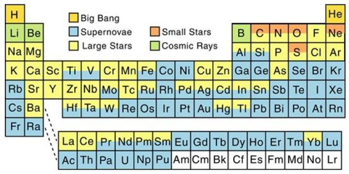 Na tabela periódica acima vemos os elementos fósseis do Big Bang, o Hidrogênio (H) e o Hélio (He) em amarelo escuro. O Hélio (He) também é sintetizado em todas as estrelas no núcleo. Na cor laranja vemos os elementos formados em estrelas mais leves, quando estas saem da seqüência principal: Carbono (C), Nitrogênio (N), Oxigênio (O), Neônio (Ne) e Enxofre (S). As estrelas muito massivas conseguem sintetizar toda a cadeia até o Ferro (Fe) e alguns elementos mais pesados como o Mercúrio (Hg), mostrados em amarelo claro. Somente as supernovas conseguem produzir todos os elementos conhecidos. Além disso, os elementos brancos acima do Plutônio (Pu) podem ser gerados em um laboratório, mas estima-se que também se formam naturalmente nas supernovas. De qualquer forma, em qualquer caso, eles decairiam rapidamente depois de formados, daí sua difícil detecção no espaço. Crédito: North Arizona University