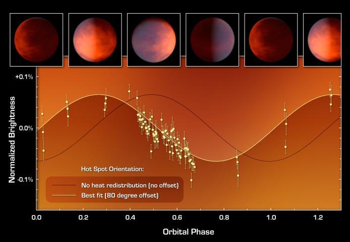 PIA13493 - exoplaneta Upsilon Andromedae b - a curva de calor medida pelo Spitzer mostrou onde fica a região quente deste exoplaneta, deslocada 80° da posição onde teoricamente deveria residir. Crédito: NASA/JPL/Caltech