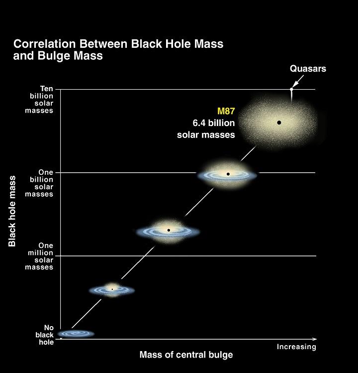 Super massive Black Holes Diagram