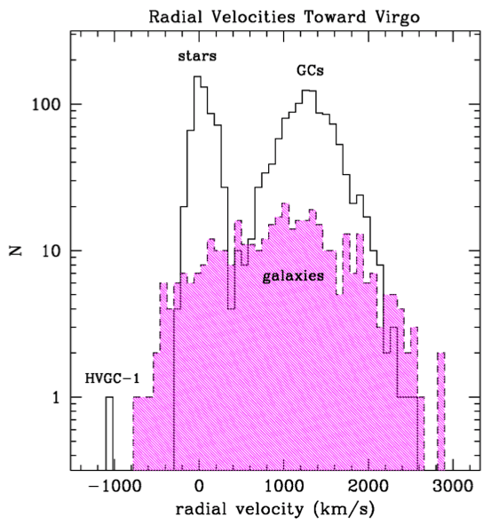 Diagrama das velocidades das estrelas (stars), aglomerados globulares (GCs) e galáxias (galaxies) através do super aglomerado de Virgem. HVGC-1 está marcado na extrema esquerda e se destaca do grupo. Crédito: Caldwell et al.