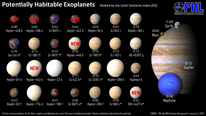 http://phl.upr.edu/projects/habitable-exoplanets-catalog/results