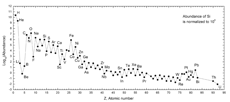 http://en.wikipedia.org/wiki/Abundance_of_the_chemical_elements