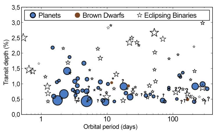 População selecionada de candidatos a exoplanetas descobertos pelo telescópio espacial Kepler. A profundidade dos trânsitos aparece em função do período orbital. O tamanho de cada marcador é proporcional à magnitude da estrela. Créditos: Santerne et al.