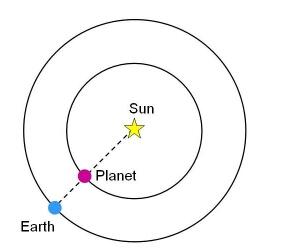 http://astronomy.swin.edu.au/cosmos/I/Inferior+Conjunction