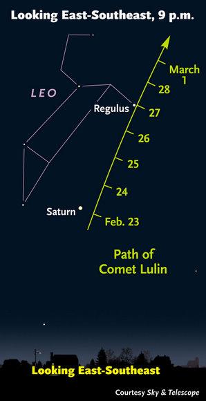 O caminho do cometa Lulin. Crédito: Sky & Telescope.com