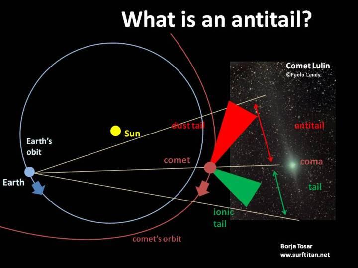 O que é uma anti-cauda de um cometa?