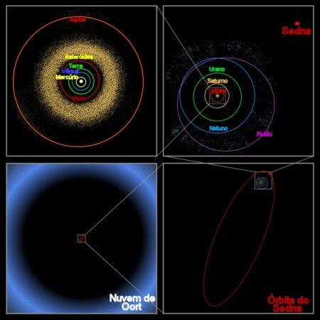 Sedna e sua órbita excêntrica (http://astro.if.ufrgs.br/comast/comast.htm)