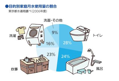 家庭の水の使用量グラフ