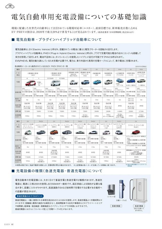 電気自動車用充電設備についての基礎知識