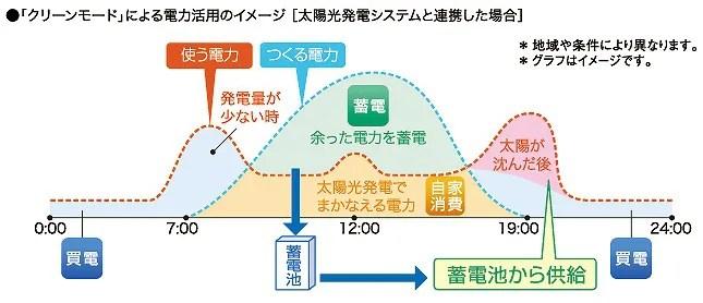 蓄電池の電気の流れのイメージ 節電モード