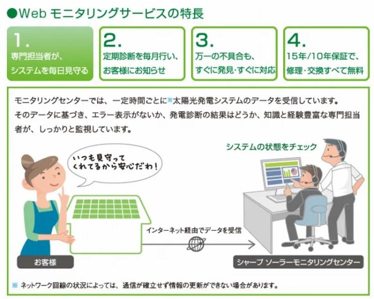 WEBモニタリングサービスのイメージ