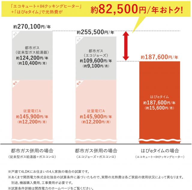 「都市ガス」と「はぴeタイム」の料金比較2018年7月