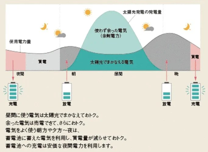 平常時 電気を有効活用 I 創蓄連携システム_ -