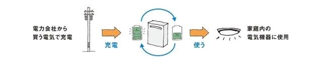 蓄電池は電気を貯めるシステム