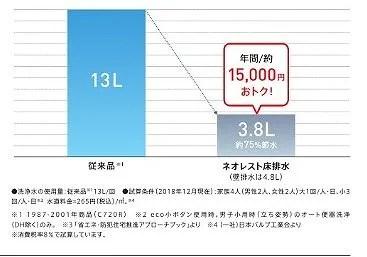最新型のトイレで1万円以上の節水
