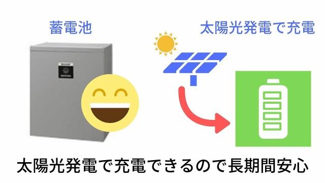 太陽光発電で充電できるので長期間安心