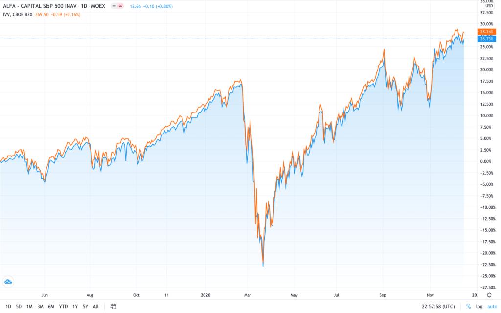График доходности БПИФ «Альфа-Капитал Эс энд Пи 500 (S&P 500)» в сравнении с бенчмарком