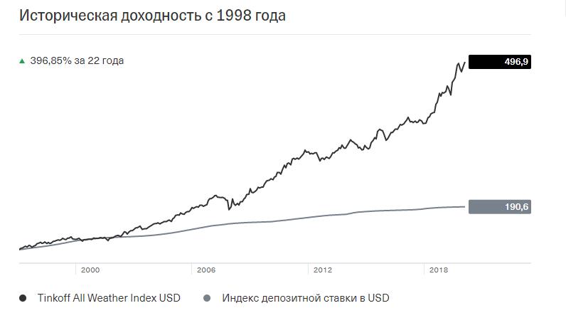 График исторической доходности Tinkoff All-Weather Index (USD)
