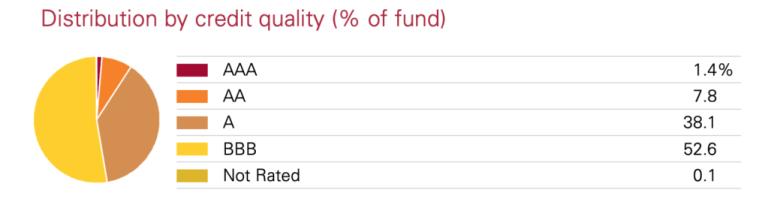 Круговая диаграмма распределения эмитентов облигаций из состава Vanguard USD Corporate Bond UCITS ETF по кредитному рейтингу