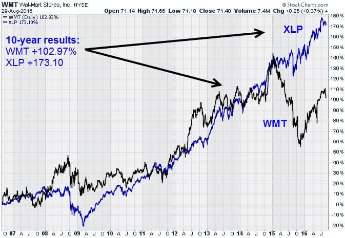 WMT vs XLP