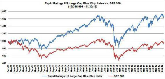 Rapid Ratings US Blue Chip Index