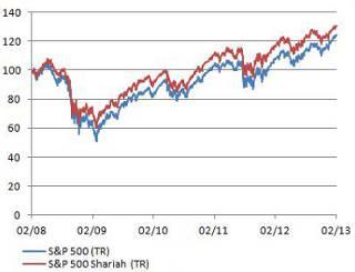 S&P 500 Shariah versus S&P 500