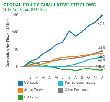 Global equity cumulative ETF flows in 2013