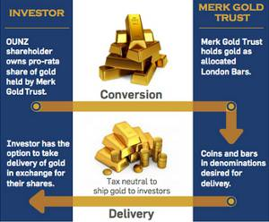 Merk Gold Trust (OUNZ) conversion/delivery process.