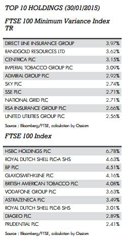 Ossiam adds income-distributing share class to FTSE 100 Minimum Variance ETF