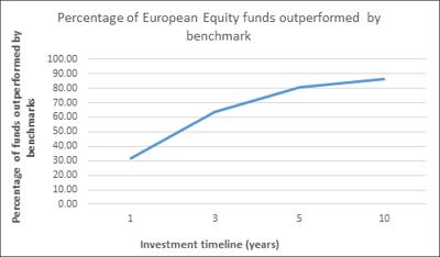 Active equity funds underperform passive benchmarks in Europe, finds S&P Dow Jones