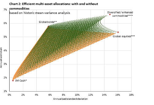 WisdomTree Commodity Portfolio diversification benefits