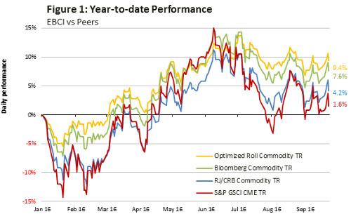 figure-1-ytd-performance-wisdomtree-optimised-commodity