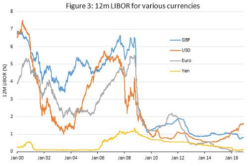 figure-3-wisdomtree-currency-hedging-sterling
