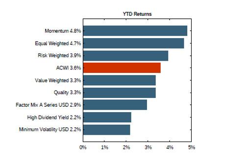 MSCI Factors