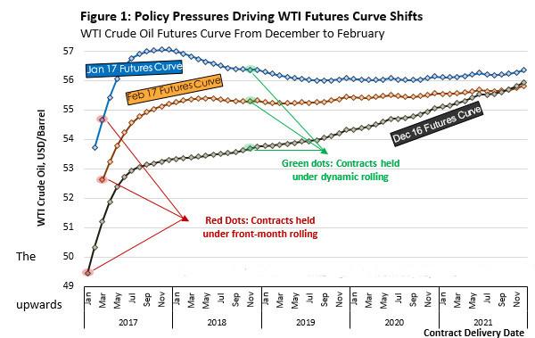 WisdomTree Commodities Futures Rolling