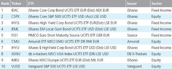 Tradeweb March Trading Figures Top ten 10 ETFs