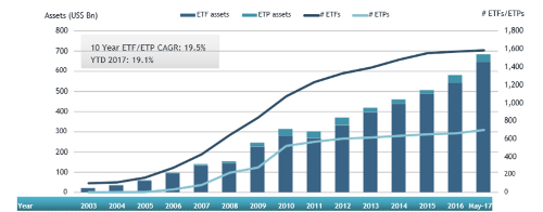 ETF/ETP assets may 2017