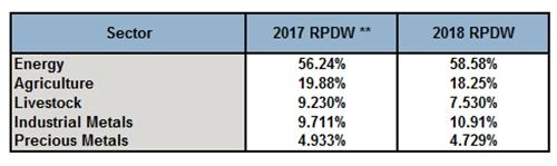 S&P Dow Jones Indices announces S&P GSCI composition for 2018